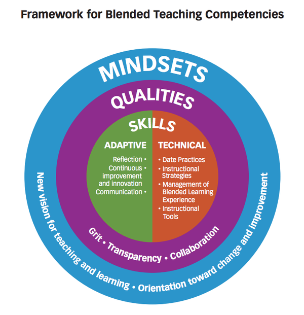 instructional competencies of the teaching force